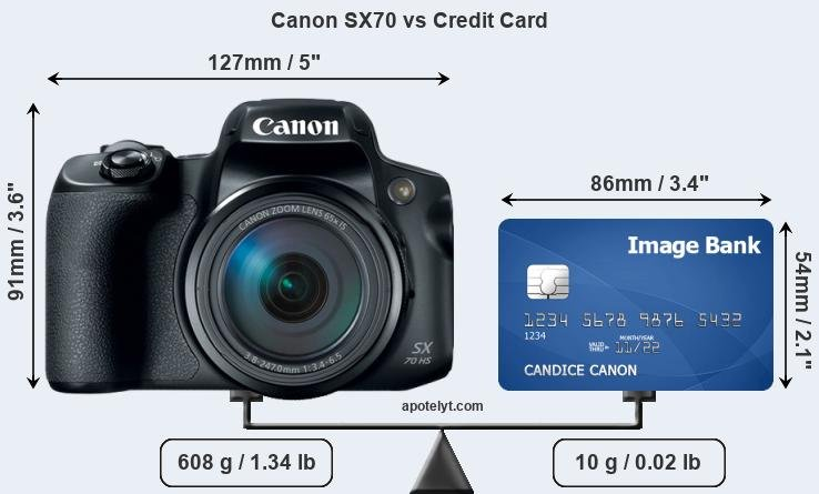 Canon SX70 vs credit card front