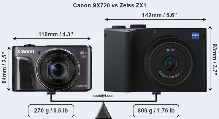 Size Canon SX720 vs Zeiss ZX1