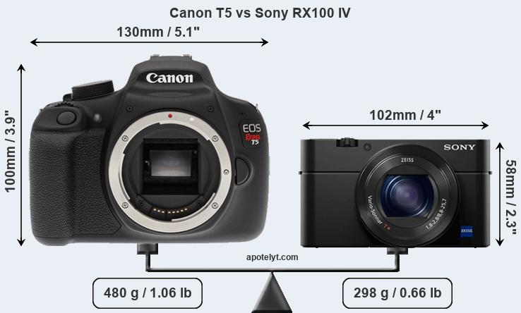 Size Canon T5 vs Sony RX100 IV