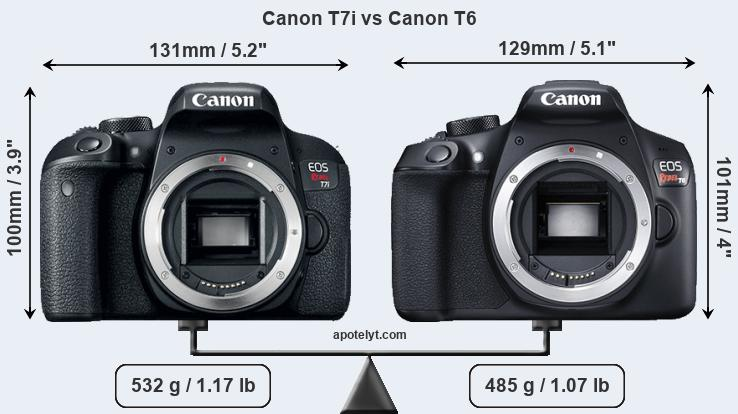 Canon T7i and Canon T6 sensor measures