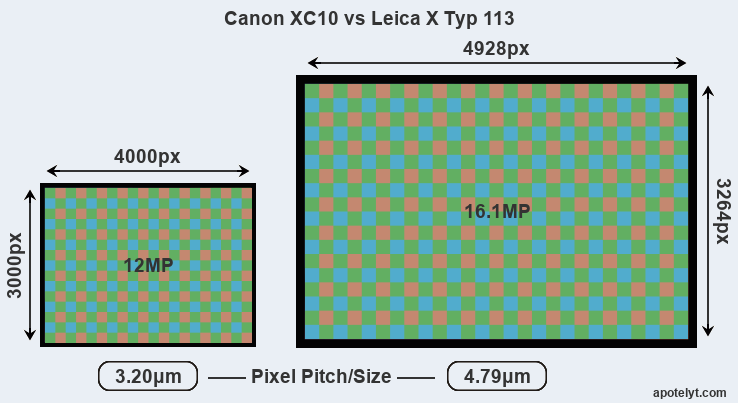 XC10 versus X Typ 113 MP
