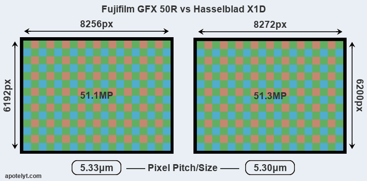 Fujifilm GFX 50R vs Hasselblad X1D Comparison Review