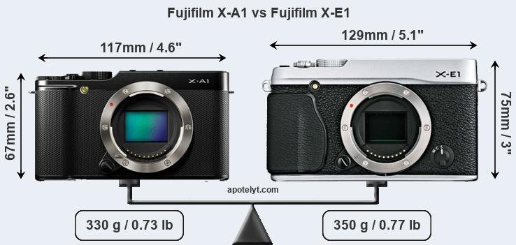Fujifilm X-A1 and Fujifilm X-E1 sensor measures