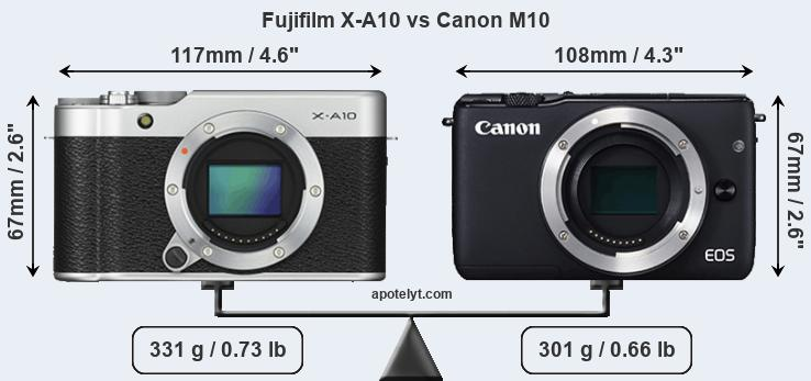 Fujifilm X-A10 and Canon M10 sensor measures