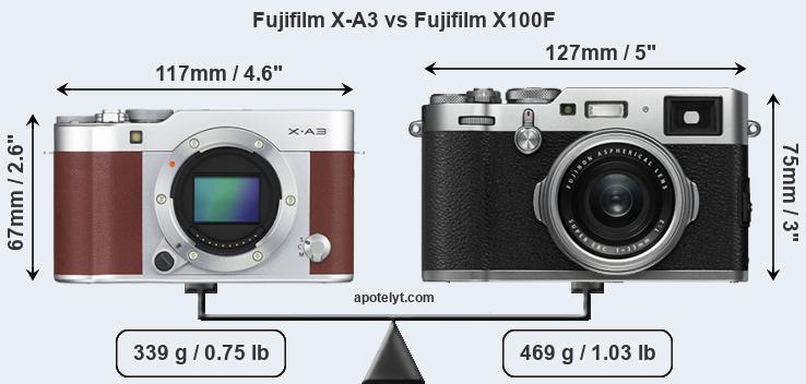 Fujifilm X-A3 vs Fujifilm X100F Comparison Review