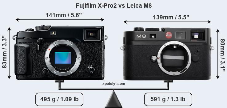 Fujifilm X-Pro2 and Leica M8 sensor measures