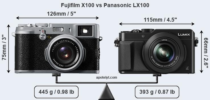 Compare Fujifilm X100 vs Panasonic LX100