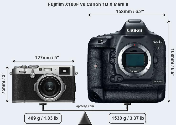 Compare Fujifilm X100F vs Canon 1D X Mark II