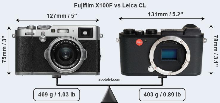 Fujifilm X100F and Leica CL sensor measures