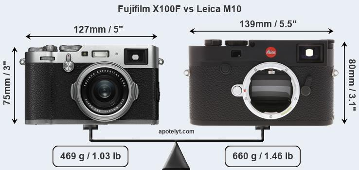 Fujifilm X100F vs Leica M10 Comparison Review
