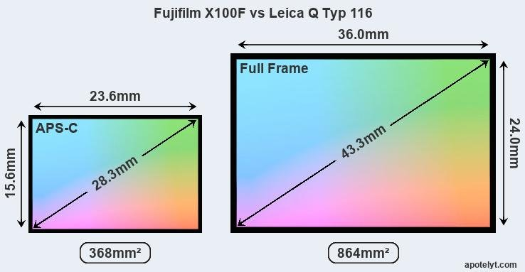 Fujifilm X100F vs Leica Q Typ 116 Comparison Review