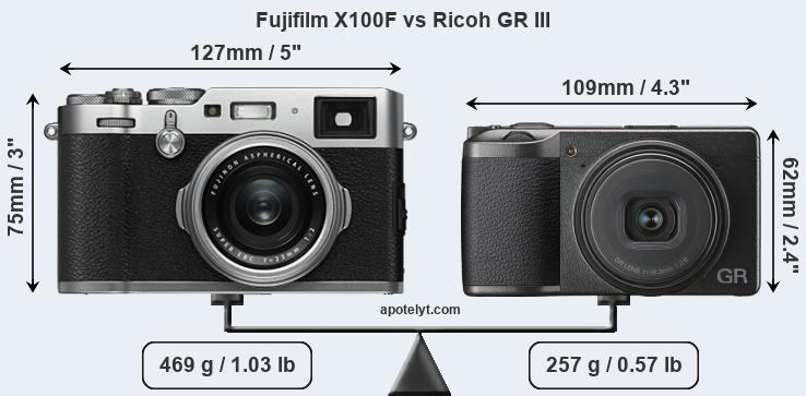 Fujifilm X100F vs Ricoh GR III Comparison Review