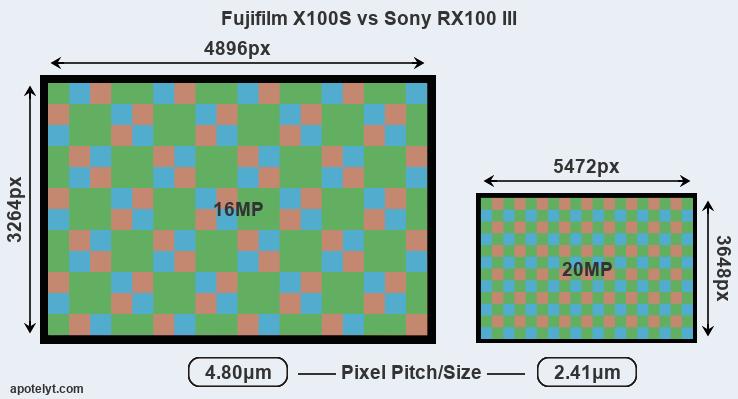 Fujifilm FinePix X100S vs Sony Cyber-shot DSC RX100 III vs