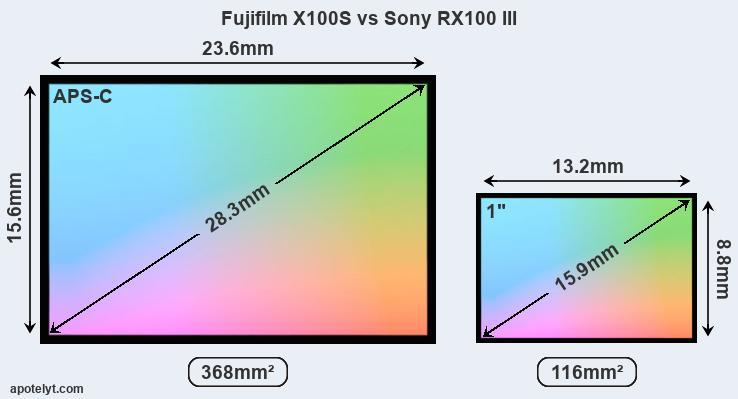 Sony Cyber-shot DSC-RX100 vs FujiFilm X100S