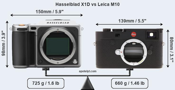 Size Hasselblad X1D vs Leica M10