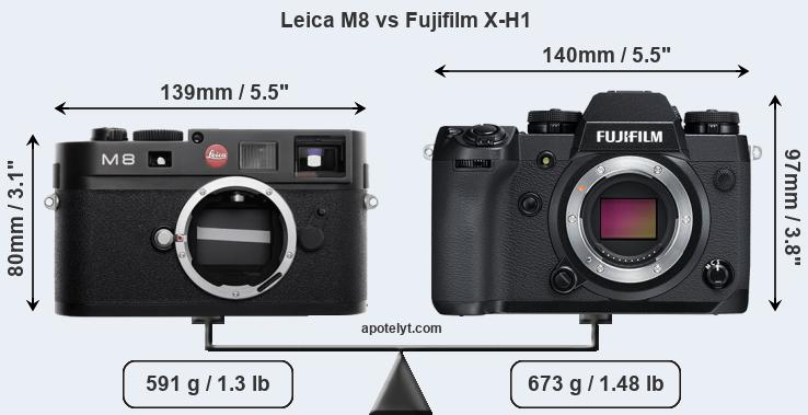 Compare Leica M8 and Fujifilm X-H1