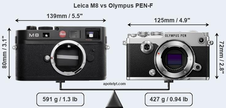 Compare Leica M8 vs Olympus PEN-F