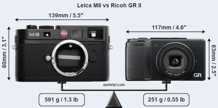 Leica M8 vs Ricoh GR II Comparison Review