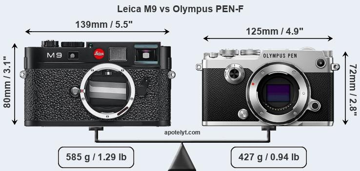 Leica M9 and Olympus PEN-F sensor measures