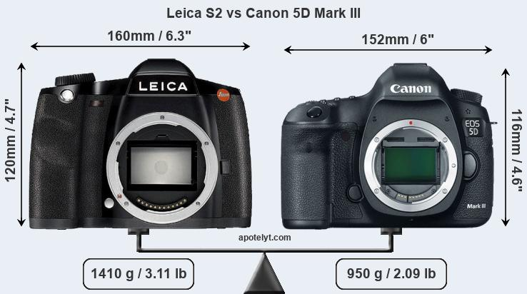 Size Leica S2 vs Canon 5D Mark III