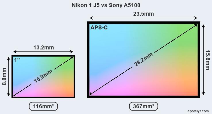 Sony a5000 o a5100 | JuzaPhoto