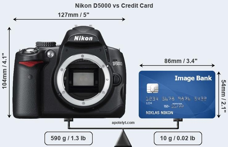 Nikon D5000 vs credit card front