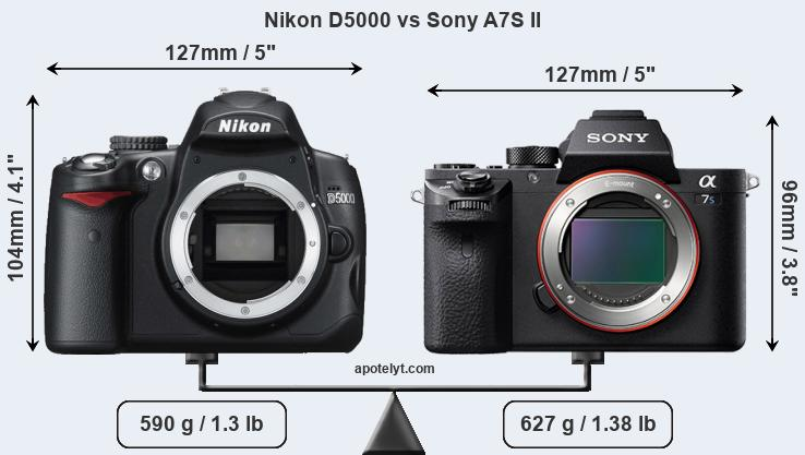 Compare Nikon D5000 and Sony A7S II