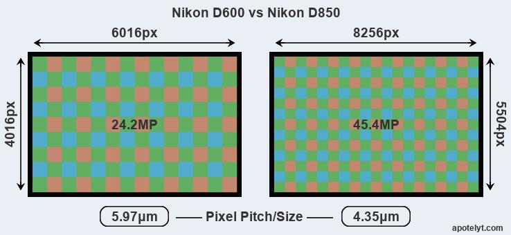 Nikon D600 vs Nikon D850 Comparison Review