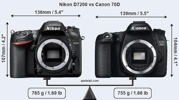 Compare Nikon D7200 and Canon 70D
