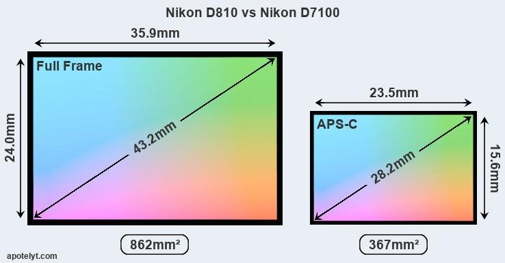 Nikon D810 and Nikon D7100 sensor measures