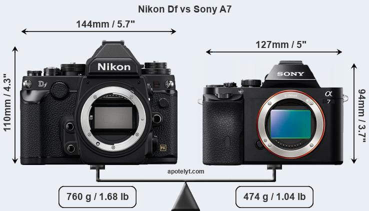 Compare Nikon Df vs Sony A7