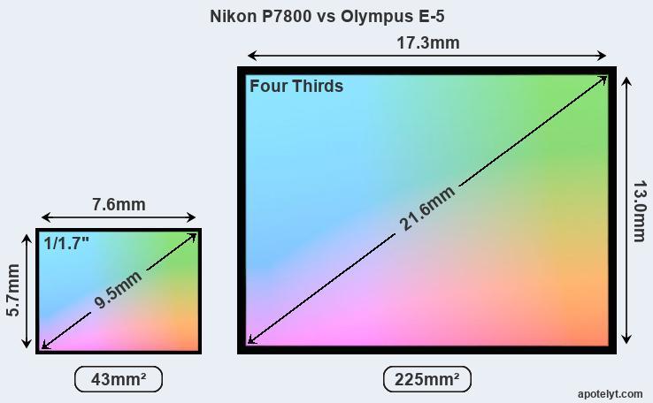 Nikon Coolpix P7700 : Caratteristiche e Opinioni | JuzaPhoto