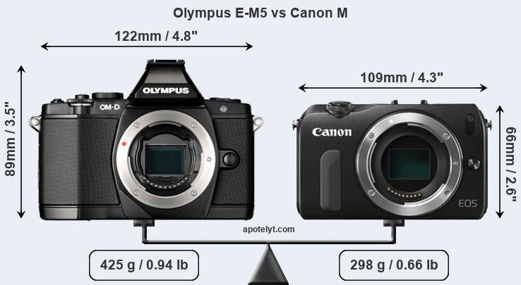 Compare Olympus E-M5 and Canon M