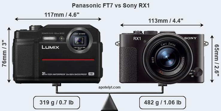 Size Panasonic FT7 vs Sony RX1