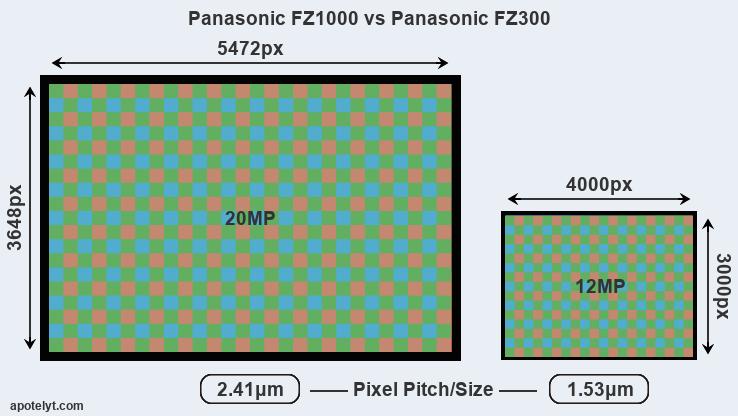 panasonic fz1000 vs panasonic fz300 comparison review