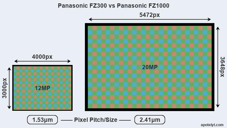 panasonic fz300 vs panasonic fz1000 comparison review