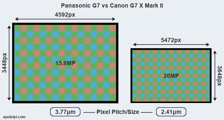 G7 versus G7X Mark II MP