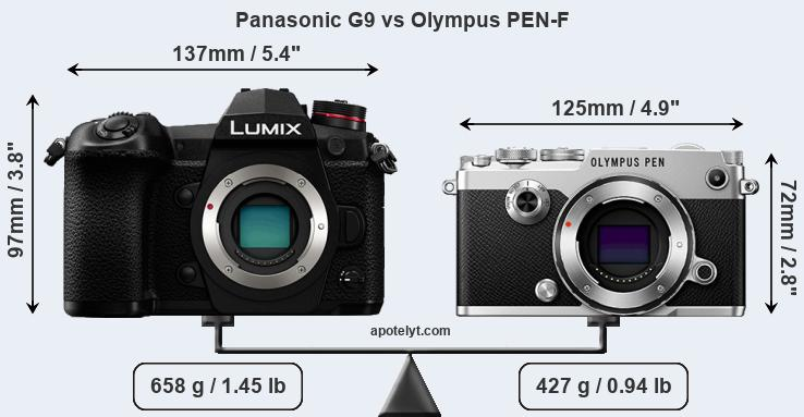 Panasonic G9 and Olympus PEN-F sensor measures