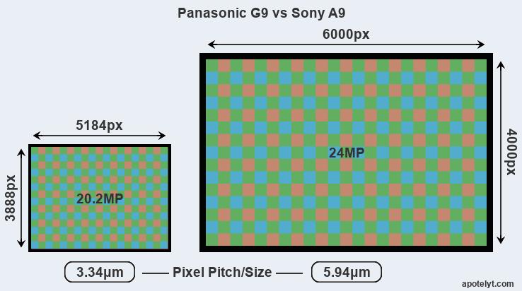 G9 Versus A9 Mp