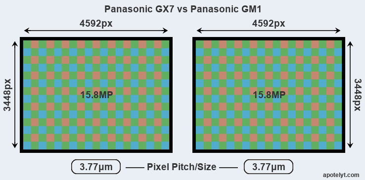 GX7 versus GM1 MP
