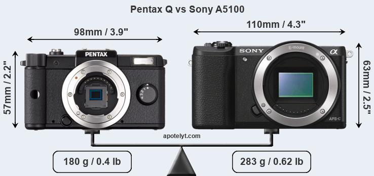 Size Pentax Q vs Sony A5100