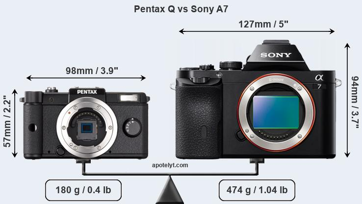 Size Pentax Q vs Sony A7