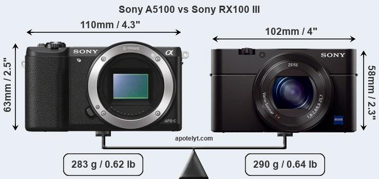 Kindle Vs Sony Reader: Sony A5100 Vs Sony RX100 III Comparison Review