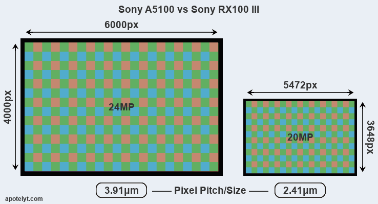 Sony A5100 vs Sony RX100 III Comparison Review