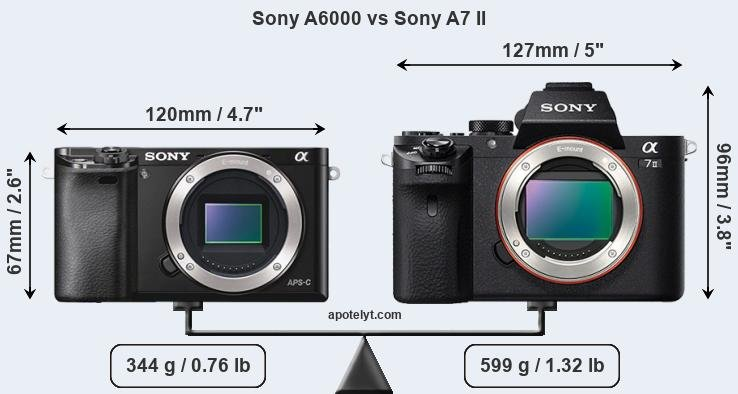 Compare Sony A6000 vs Sony A7 II