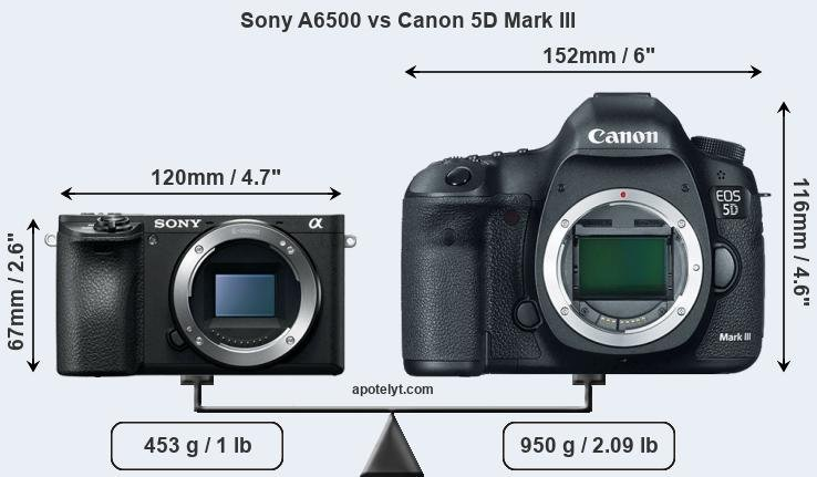Snapsort Sony A6500 vs Canon 5D Mark III