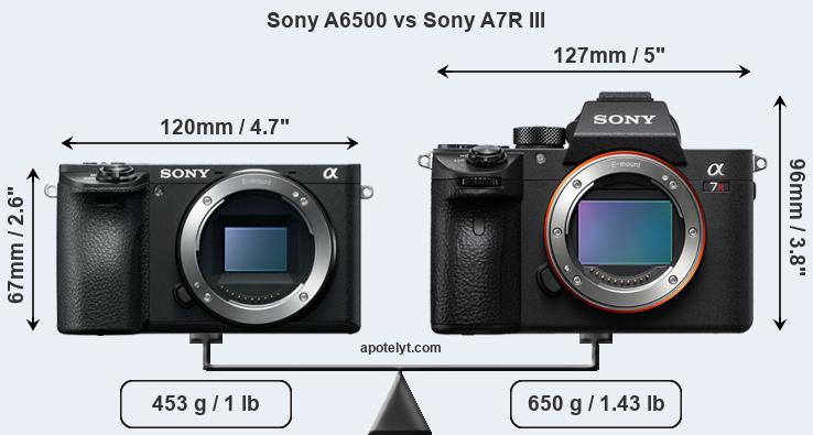 Compare Sony A6500 vs Sony A7R III