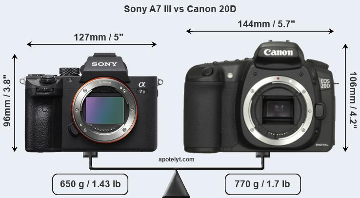 Compare Sony A7 III and Canon 20D