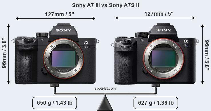 sony a7 iii vs sony a7s ii comparison review. Black Bedroom Furniture Sets. Home Design Ideas