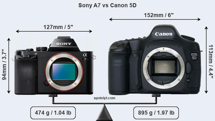 Sony A7 vs Canon 5D front